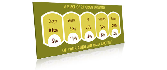 GDA - European nutrition labelling rules